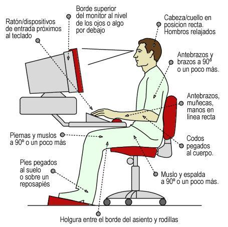 la postura ideal